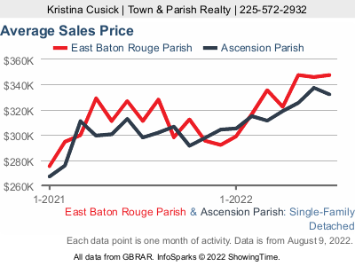 Greater Baton Rouge Real Estate Statistics January 2020